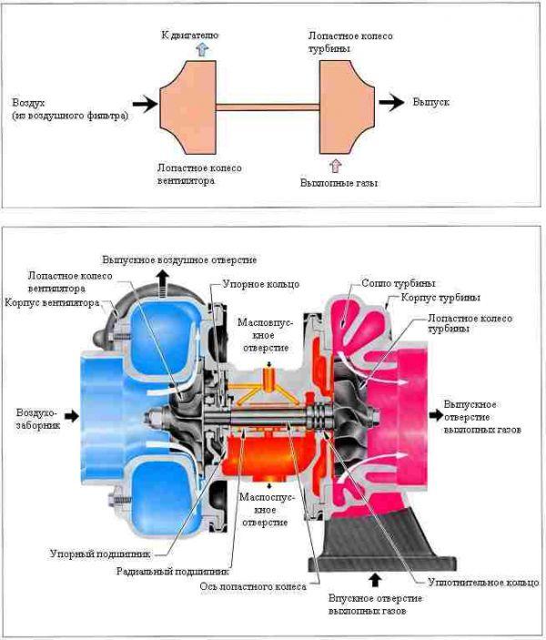 Общие функции турбонагнетателя и двигателя
